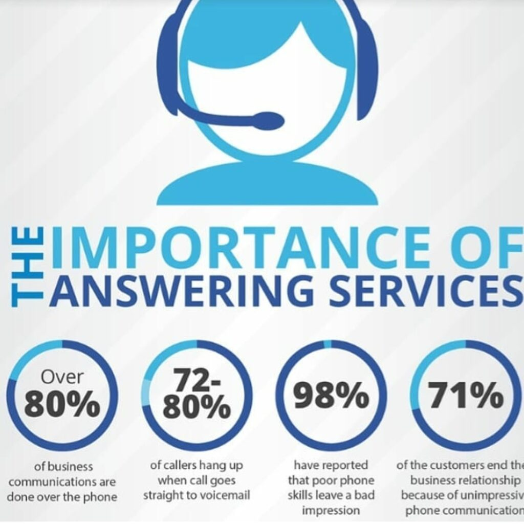 Instant Office The Importance of Answering Services